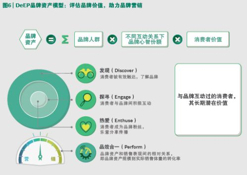 数字化品牌建设 阿里巴巴联合BCG发布数字化品牌资产DeEP模型 图2