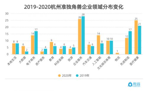 微链联合杭州市创投协会发布《2020杭州独角兽与准独角兽企业榜单》 图5