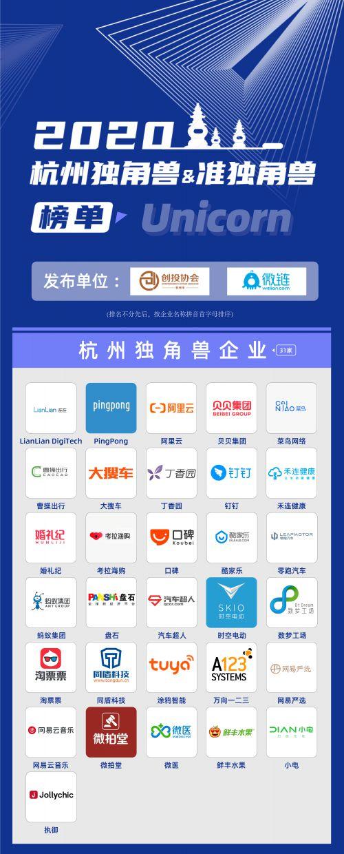 微链联合杭州市创投协会发布《2020杭州独角兽与准独角兽企业榜单》 图1