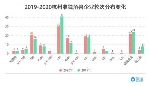 微链联合杭州市创投协会发布《2020杭州独角兽与准独角兽企业榜单》 图7