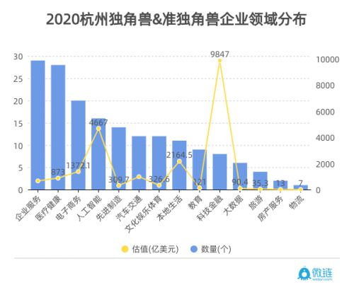 微链联合杭州市创投协会发布《2020杭州独角兽与准独角兽企业榜单》 图4