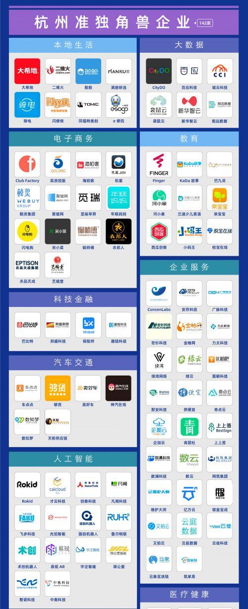 微链联合杭州市创投协会发布《2020杭州独角兽与准独角兽企业榜单》 图2