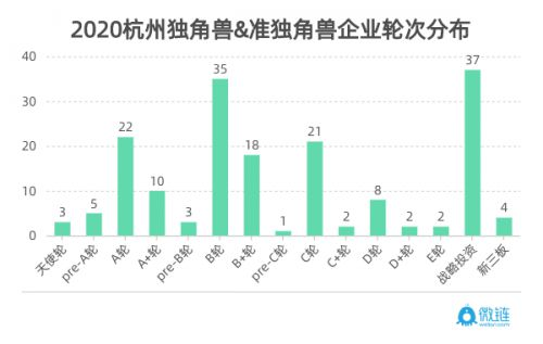 微链联合杭州市创投协会发布《2020杭州独角兽与准独角兽企业榜单》 图6