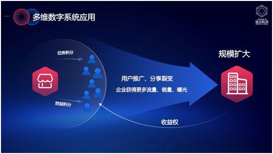 多维数字系统正式上线 企业数字化转型新利器 图3