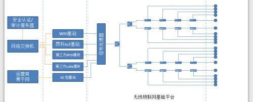 昂科信息无线物联网基础平台