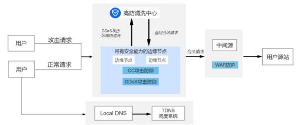 """腾讯云斩获""""IPv6最佳实践""""奖项,SCDN产品实力倍受认可"""
