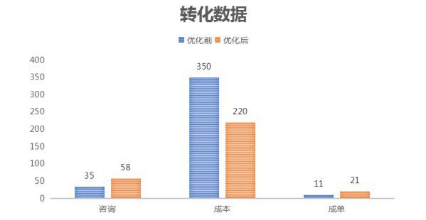 360智慧商业多管齐下,赋能上海大府品牌差异化突围 图2