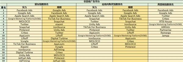 ROAS至上,最新《广告平台综合表现报告》新增应用内购指数和应用内广告指数 图4
