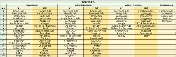 ROAS至上,最新《广告平台综合表现报告》新增应用内购指数和应用内广告指数 图3