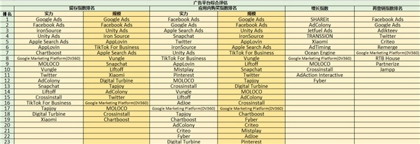 ROAS至上,最新《广告平台综合表现报告》新增应用内购指数和应用内广告指数 图2