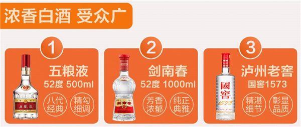 2020双十一酒水品牌销量喜人,剑南春多平台获佳绩 图2