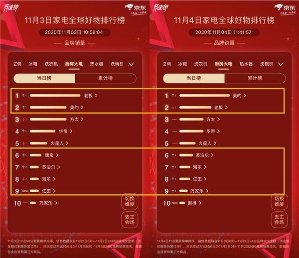 """""""王座""""首次易主,京东家电11.11排行榜竞速再升级 图3"""