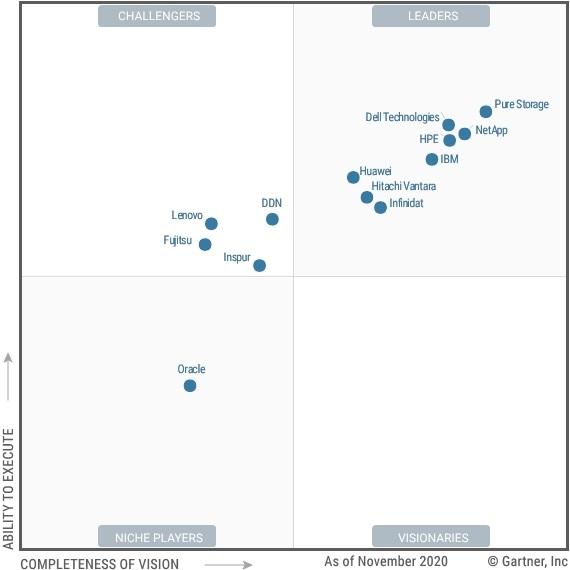 "Pure Storage在""远见完整性""和""执行能力""两大重要指标上获得最高评价"