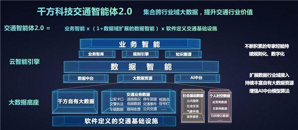 """""""全域能力""""持续升级 千方科技交通智能体2.0赋能综合治理 图3"""