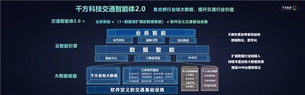 千方科技受邀中国智能交通市场年会 全域实践助力行业数字化转型升级 图5