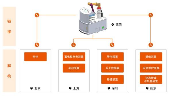 数字经济下,橙色云协同研发平台对于产品研发的解构、重组、链接