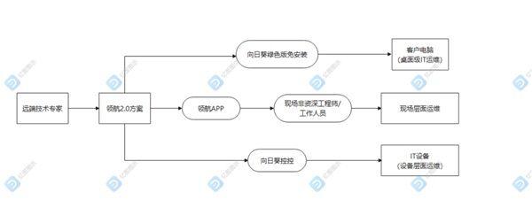 SaaS行业售后难题如何解?立体化远程协助方案帮你 图5