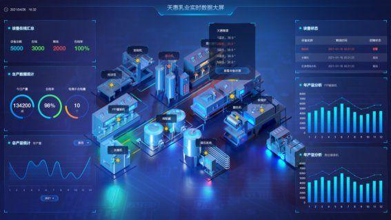 """破局中小企业数字化难题 卡奥斯为天惠乳业创造""""数字生产力"""" 图1"""