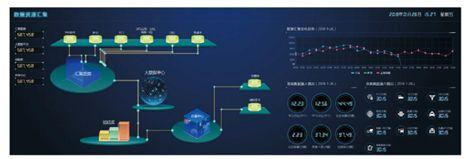 中国系统敏捷数据中台 让数据治理更敏捷 图1