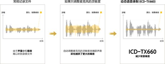 ICD-TX660提高录音清晰度的同时减少噪音的收录(示意图)