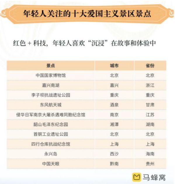 """马蜂窝""""旅游新国潮""""报告:用旅行助燃""""中国正能量"""""""