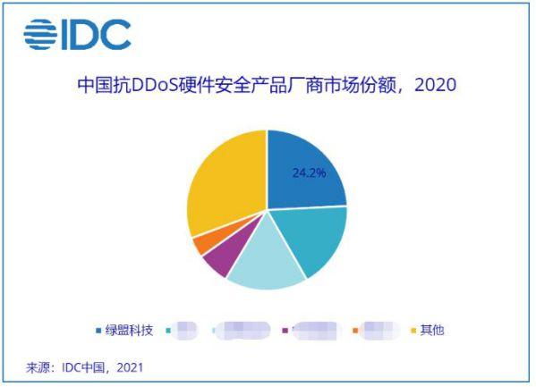 稳居榜首   绿盟科技抗DDoS硬件安全产品国内市场占有率第一
