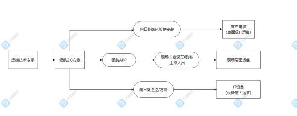 向日葵领航:浅析SaaS行业远程售后运维的几个要点 图4