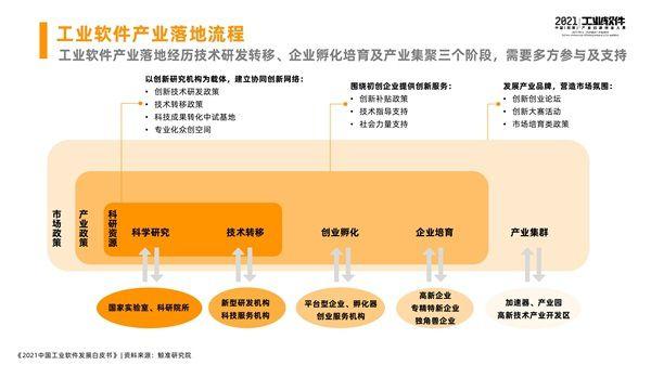湘潭(高新)工业软件园开园仪式 暨2021中国(湘潭)工业软件产业创新创业大赛总决赛开幕,《2021中国工业软件发展白皮书》于会发布 图3
