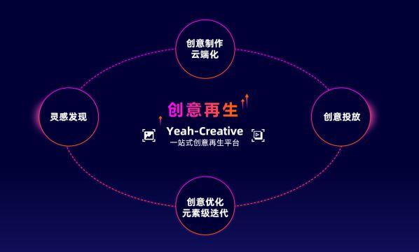 YeahCreative创意平台主要功能