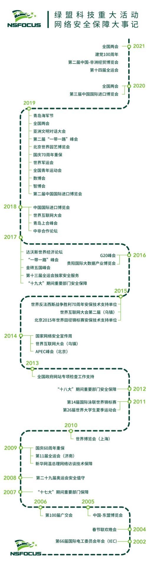 绿盟科技圆满完成全运会、中国-非洲经贸博览会暨中非经贸合作论坛重保工作