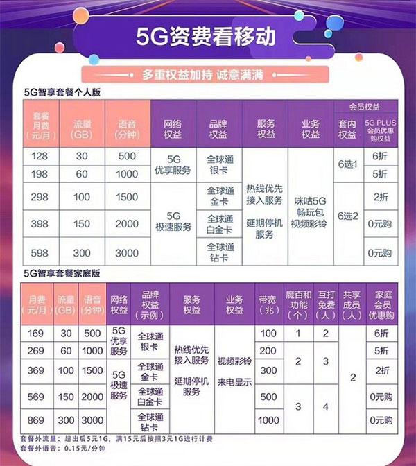 中国移动5G套餐